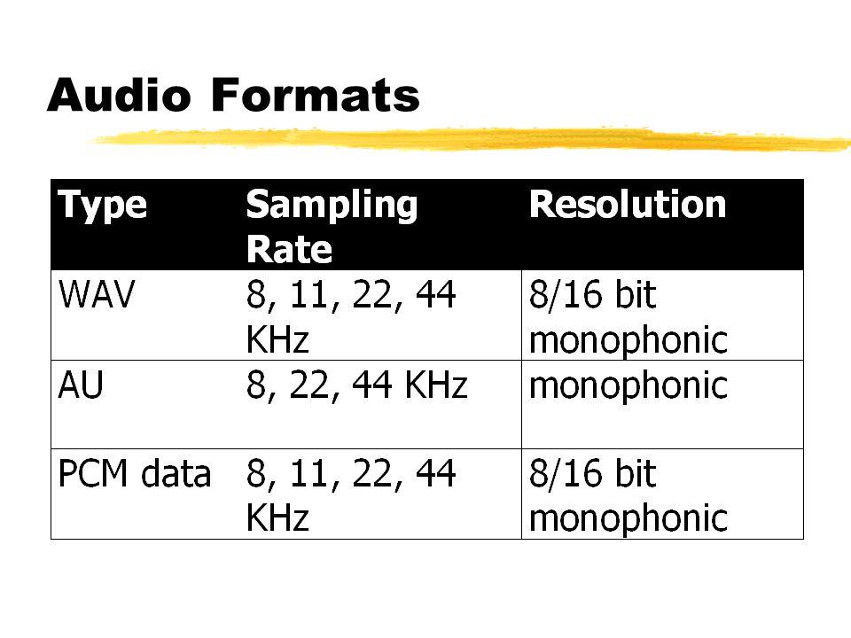 Choosing the Best Format