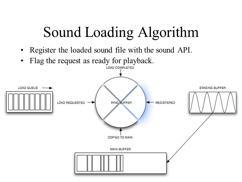 Sound Loading Algorithm Register the loaded sound file with the sound API.