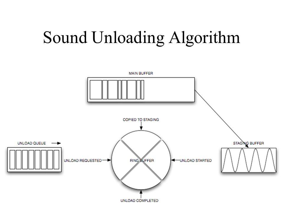 Sound Unloading Algorithm