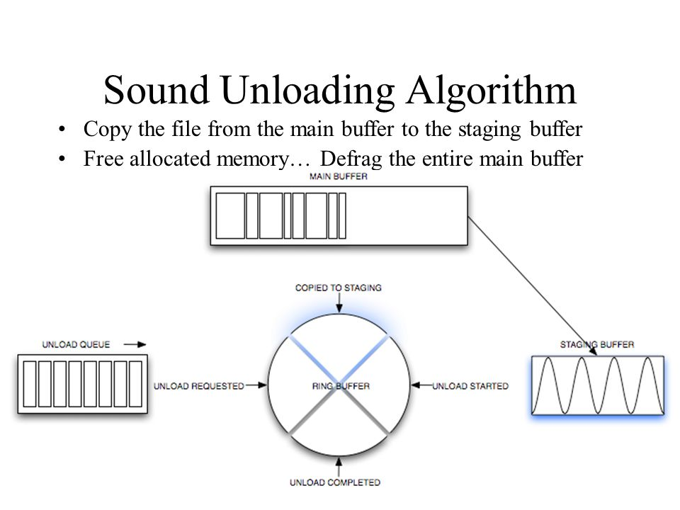 Sound Unloading Algorithm Copy the file from the main buffer to the staging buffer Free allocated memory… Defrag the entire main buffer