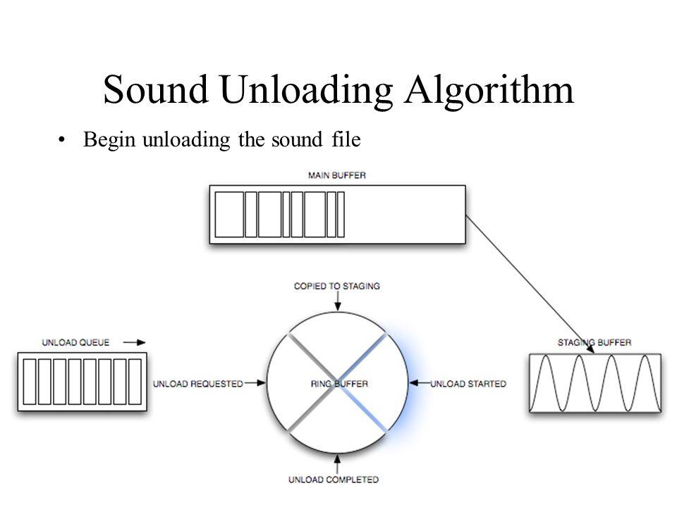 Sound Unloading Algorithm Begin unloading the sound file