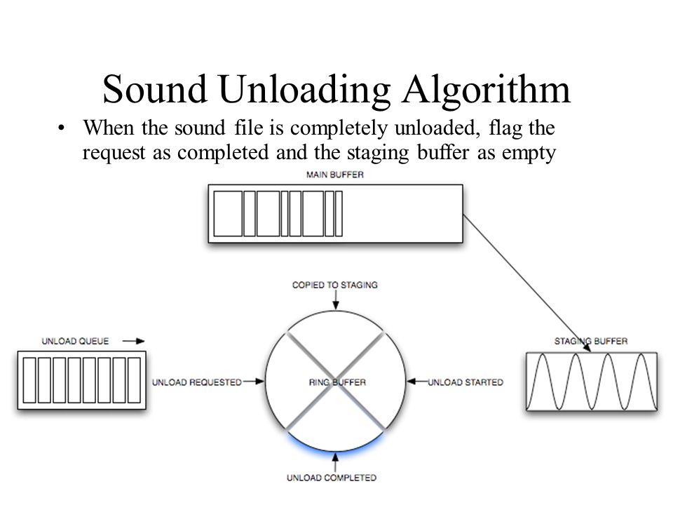 Sound Unloading Algorithm When the sound file is completely unloaded, flag the request as completed and the staging buffer as empty