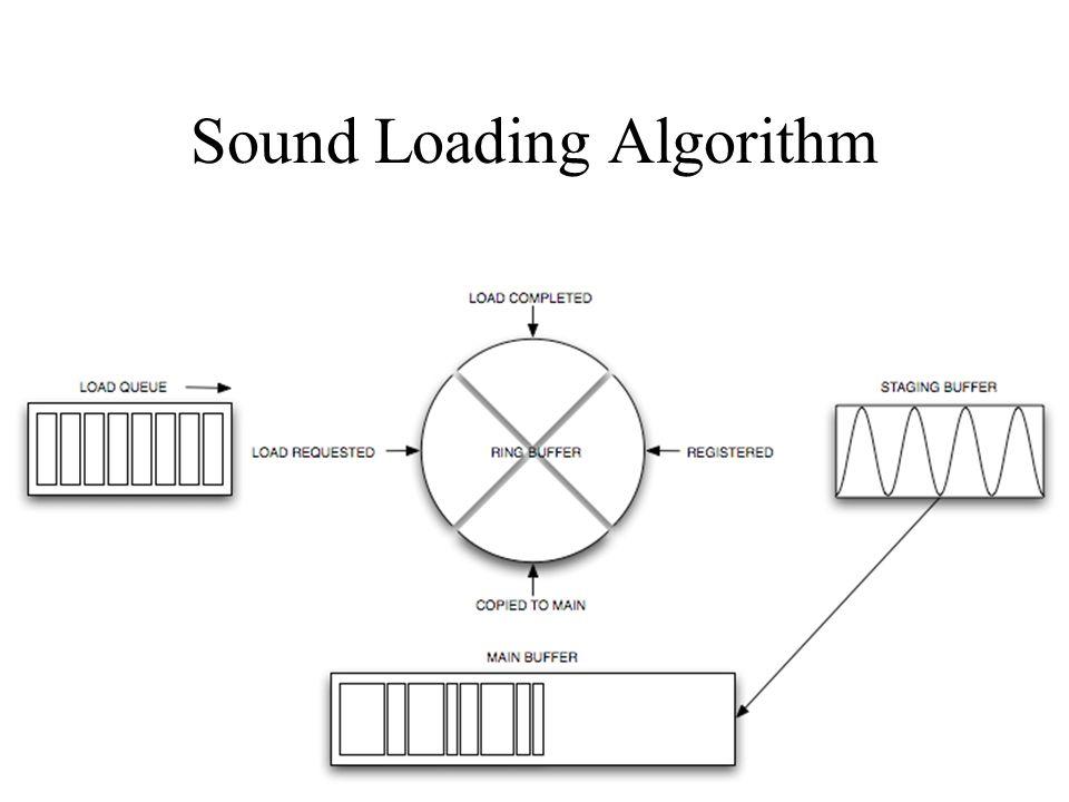Sound Loading Algorithm