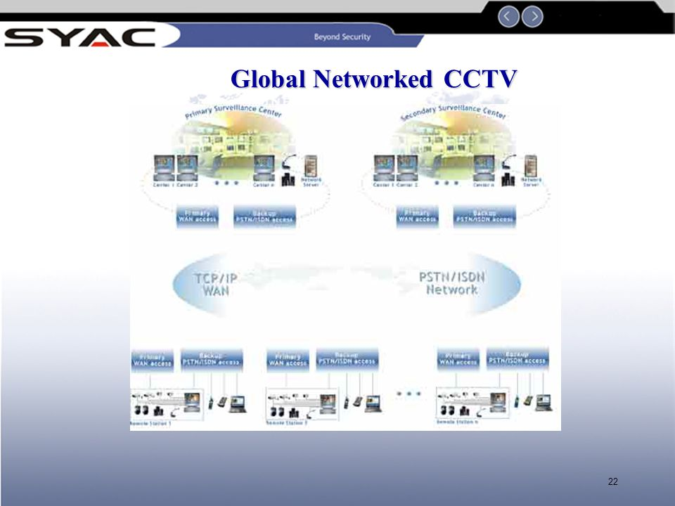 21 We Build Networked CCTV DigiEye's capability to exploit TCP/IP and router technology make it the ideal solution in the global environment, where IP networks connect companies' computers and locations through LAN's and WAN's.