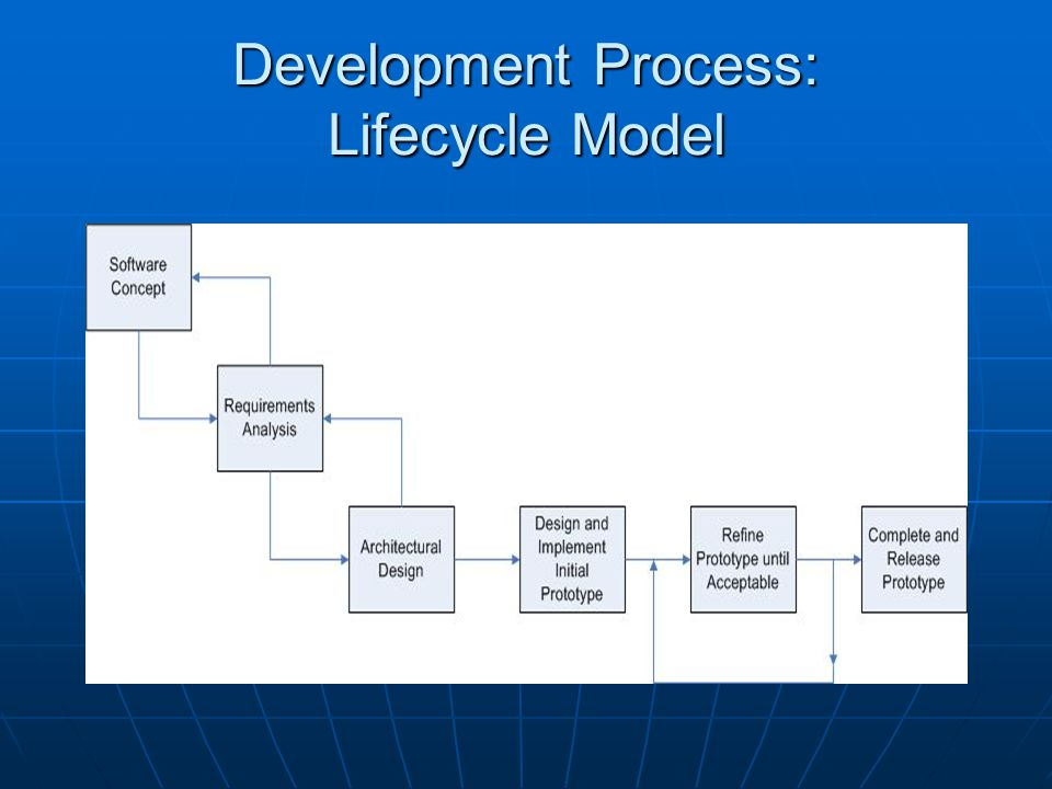 Development Process: Lifecycle Model