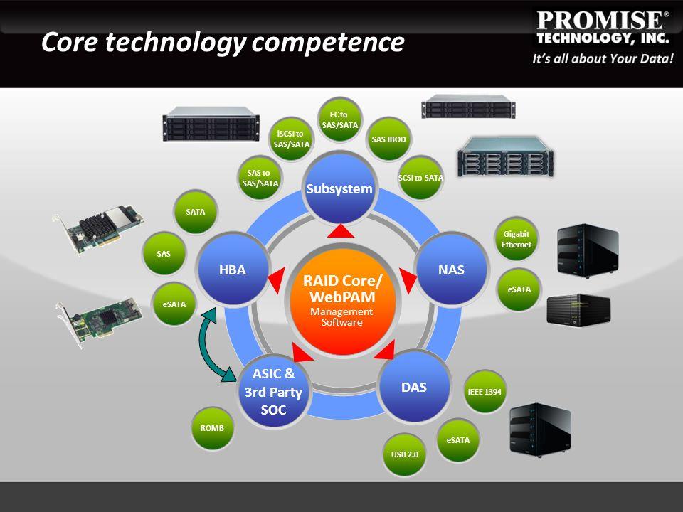 Core technology competence HBA Subsystem NAS DAS eSATA IEEE 1394 eSATA USB 2.0 ROMB eSATA SAS SATA SAS to SAS/SATA iSCSI to SAS/SATA FC to SAS/SATA SAS JBOD SCSI to SATA Gigabit Ethernet ASIC & 3rd Party SOC RAID Core/ WebPAM Management Software