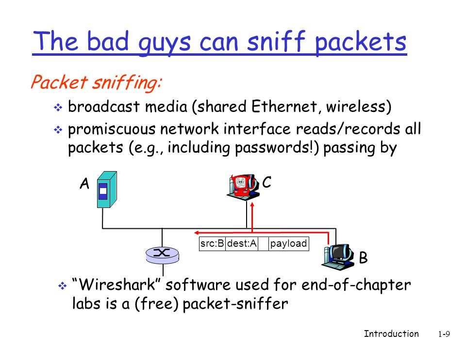 Introduction 1-9 The bad guys can sniff packets Packet sniffing:  broadcast media (shared Ethernet, wireless)  promiscuous network interface reads/records all packets (e.g., including passwords!) passing by A B C src:B dest:A payload  Wireshark software used for end-of-chapter labs is a (free) packet-sniffer
