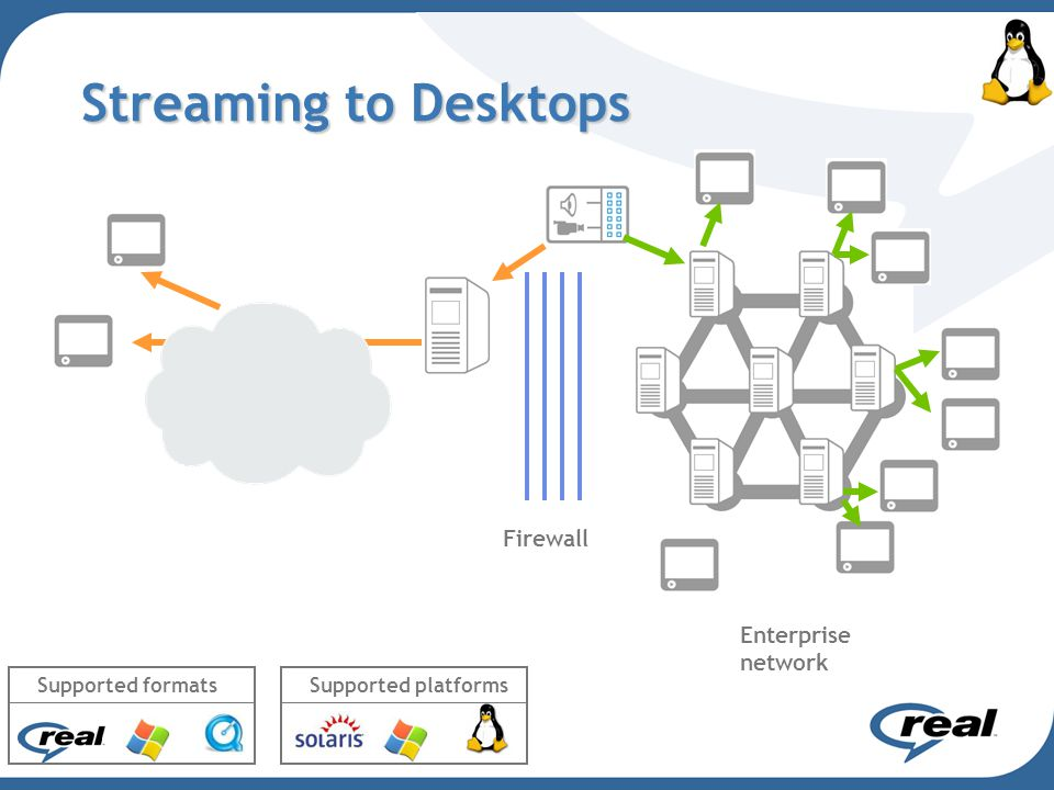 Streaming to Desktops Enterprise network Firewall Supported formatsSupported platforms
