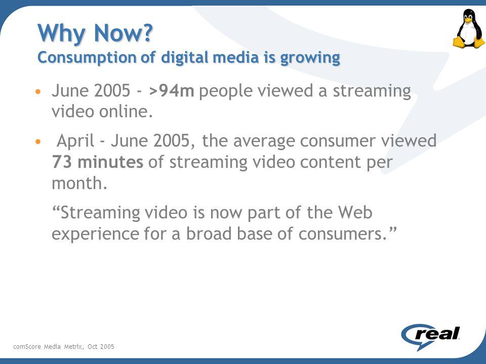 June 2005 - >94m people viewed a streaming video online.