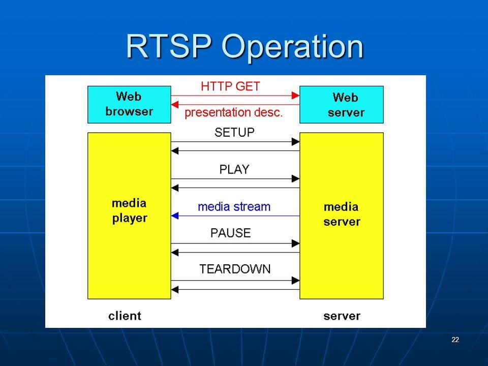 22 RTSP Operation