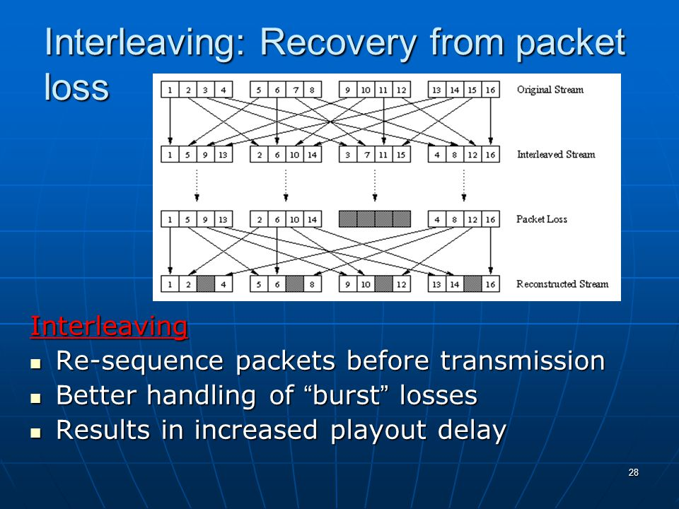 28 Interleaving: Recovery from packet loss Interleaving Re-sequence packets before transmission Re-sequence packets before transmission Better handling of burst losses Better handling of burst losses Results in increased playout delay Results in increased playout delay
