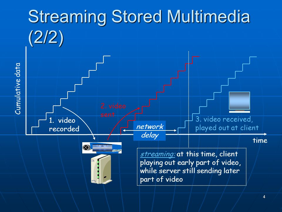 4 Streaming Stored Multimedia (2/2) 1. video recorded 2.