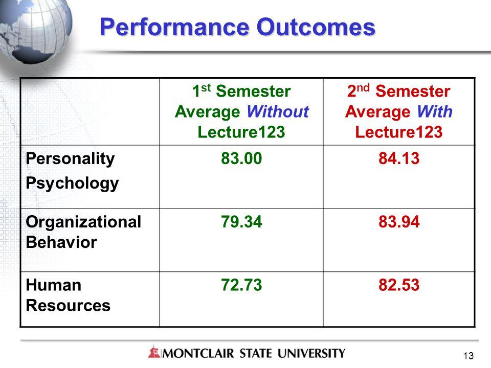 13 Performance Outcomes 1 st Semester Average Without Lecture123 2 nd Semester Average With Lecture123 Personality Psychology 83.0084.13 Organizational Behavior 79.3483.94 Human Resources 72.7382.53