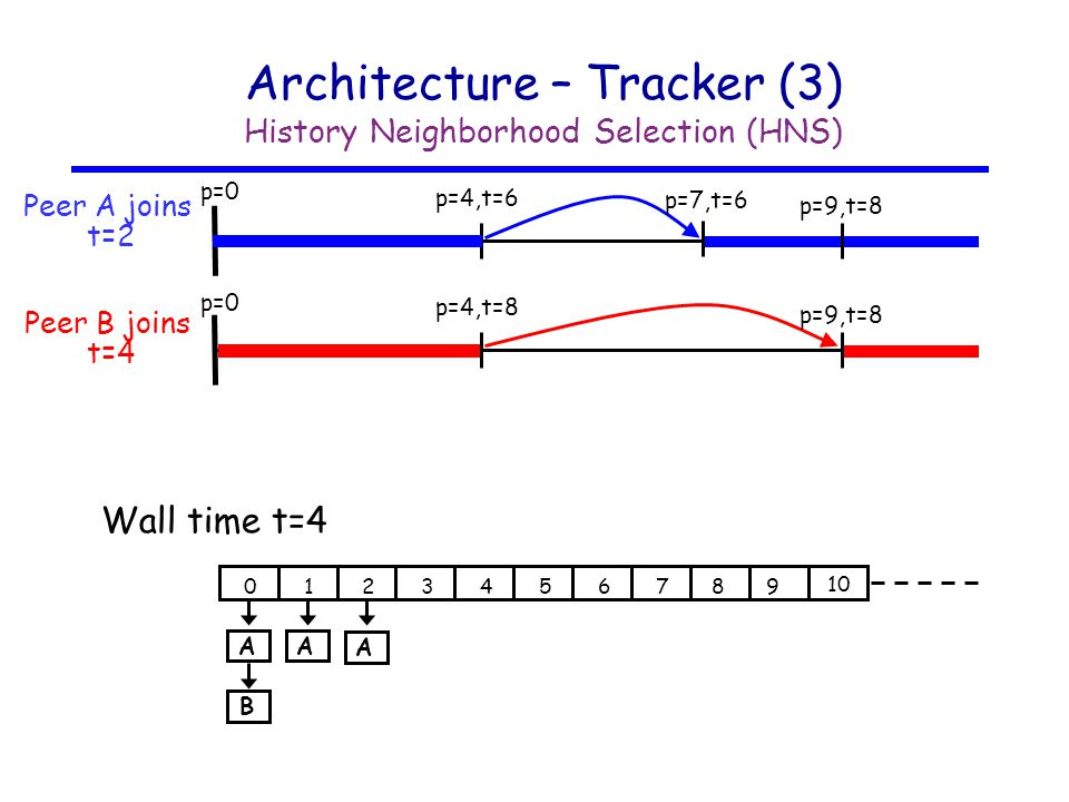 Architecture – Tracker (3) History Neighborhood Selection (HNS) Peer A joins t=2 p=4,t=6 p=7,t=6 p=9,t=8 Peer B joins t=4 p=4,t=8 p=9,t=8 Wall time t=4 0123456789 10 AA A B p=0