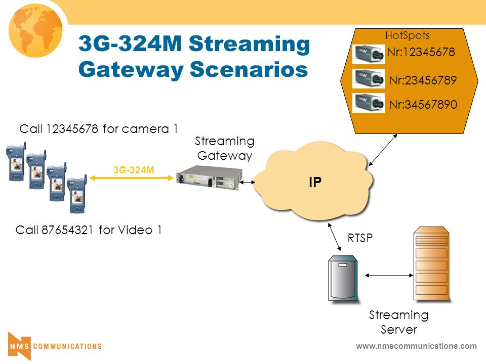 www.nmscommunications.com Streaming Gateway Streaming Server RTSP Nr:12345678 Nr:23456789 Nr:34567890 Call 12345678 for camera 1 Call 87654321 for Video 1 HotSpots 3G-324M Streaming Gateway Scenarios 3G-324M IP