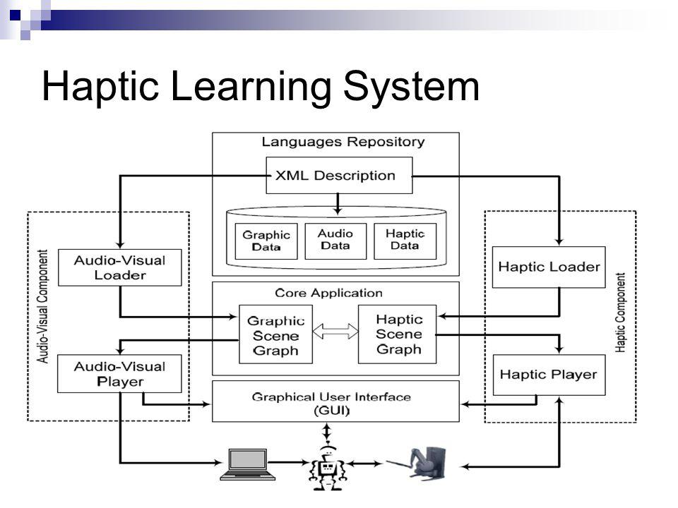 4 Haptic Learning System