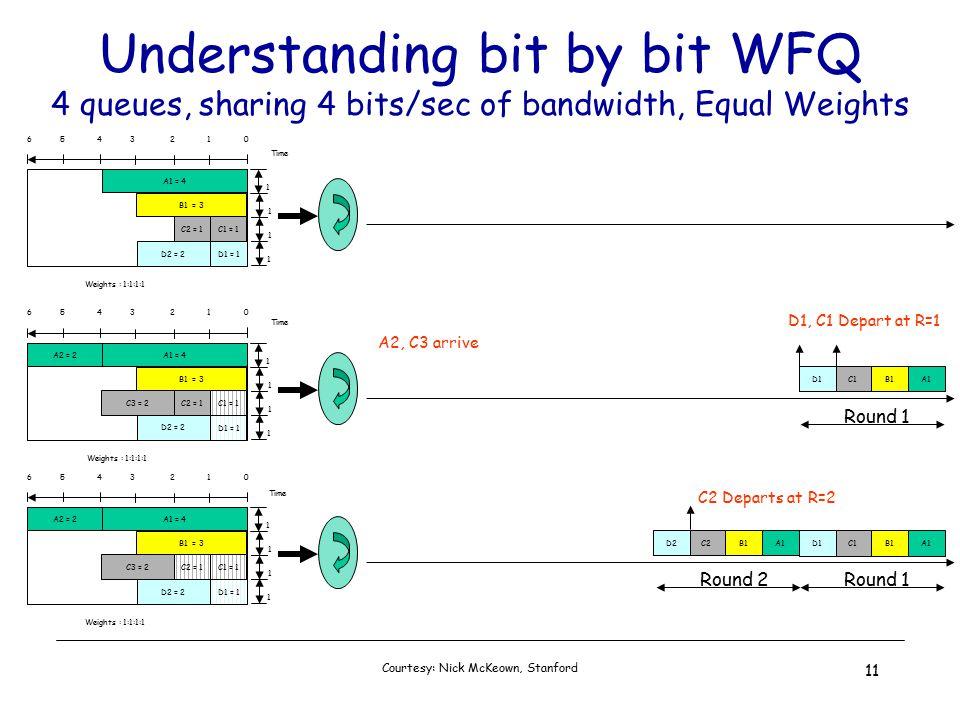 Courtesy: Nick McKeown, Stanford 11 Understanding bit by bit WFQ 4 queues, sharing 4 bits/sec of bandwidth, Equal Weights Weights : 1:1:1:1 1 1 1 1 6 5 4 3 2 1 0 B1 = 3 A1 = 4 D2 = 2 D1 = 1 C2 = 1C1 = 1 Time 1 1 1 1 6 5 4 3 2 1 0 B1 = 3 A1 = 4 D2 = 2 D1 = 1 C2 = 1C1 = 1 A1B1C1D1 A2 = 2 C3 = 2 Weights : 1:1:1:1 D1, C1 Depart at R=1 A2, C3 arrive Time Round 1 Weights : 1:1:1:1 1 1 1 1 6 5 4 3 2 1 0 B1 = 3 A1 = 4 D2 = 2 D1 = 1 C2 = 1C1 = 1 A1B1C1D1 A2 = 2 C3 = 2 A1B1C2D2 C2 Departs at R=2 Time Round 1Round 2