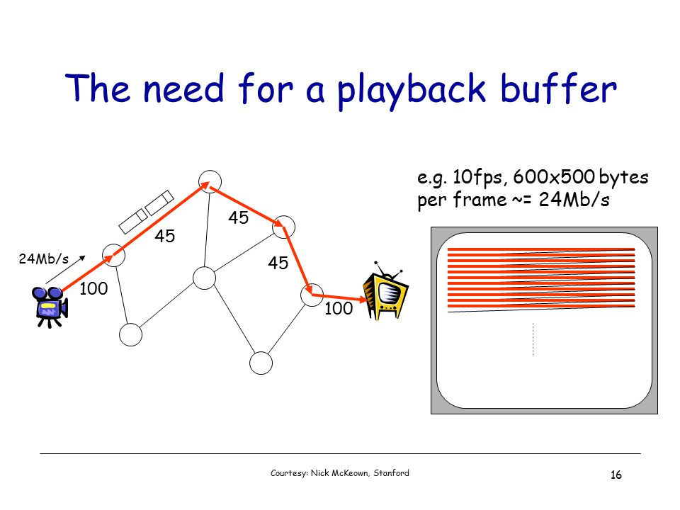 Courtesy: Nick McKeown, Stanford 16 The need for a playback buffer e.g.