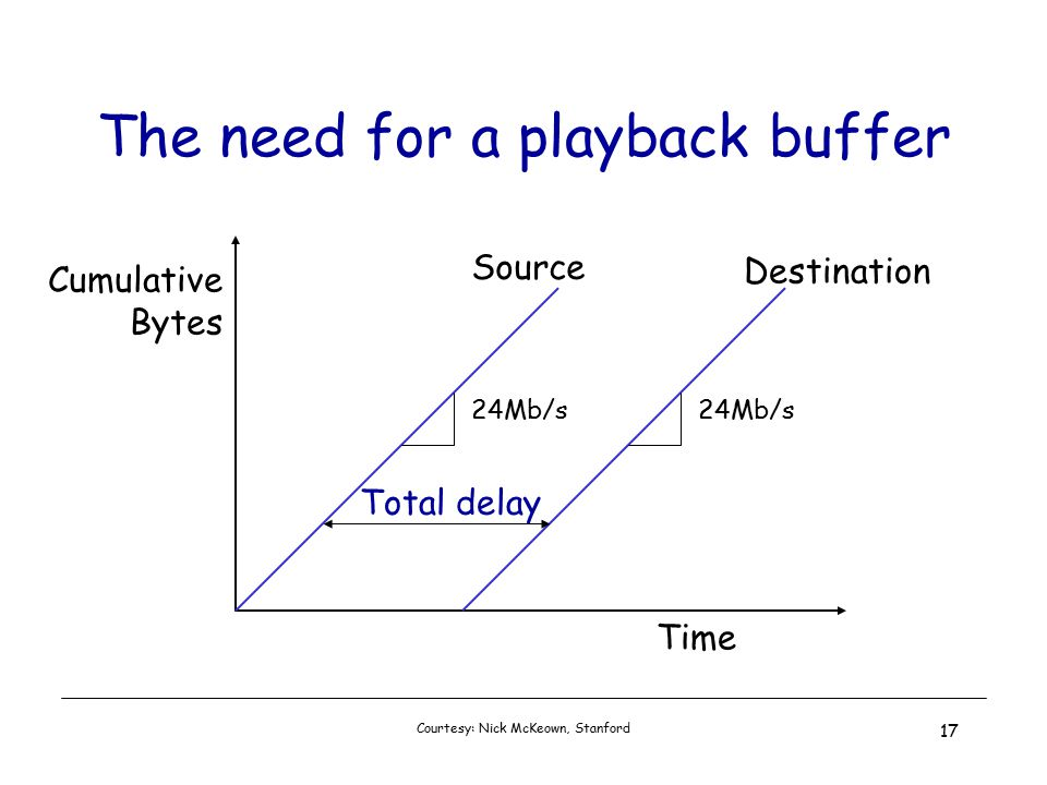 Courtesy: Nick McKeown, Stanford 17 The need for a playback buffer Cumulative Bytes Time 24Mb/s Total delay Source Destination
