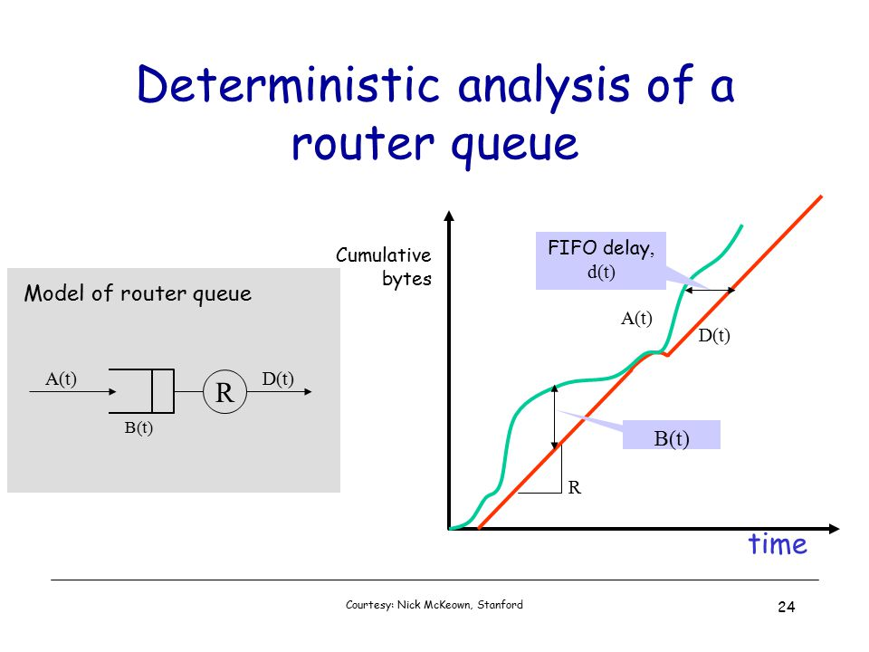 Courtesy: Nick McKeown, Stanford 24 time Cumulative bytes A(t) D(t) R B(t) Deterministic analysis of a router queue FIFO delay, d(t) R A(t)D(t) Model of router queue B(t)