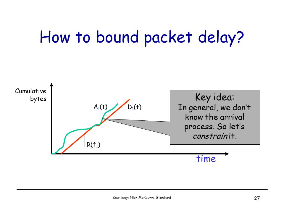Courtesy: Nick McKeown, Stanford 27 How to bound packet delay.