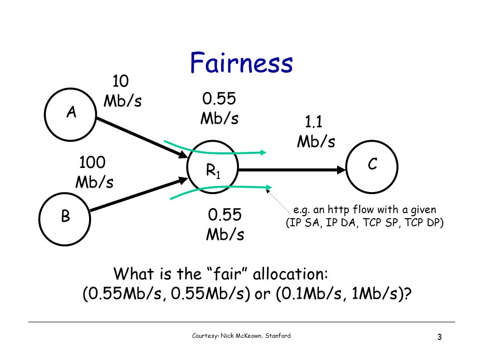 Courtesy: Nick McKeown, Stanford 3 Fairness 1.1 Mb/s 10 Mb/s 100 Mb/s A B R1R1 C 0.55 Mb/s 0.55 Mb/s What is the fair allocation: (0.55Mb/s, 0.55Mb/s) or (0.1Mb/s, 1Mb/s).