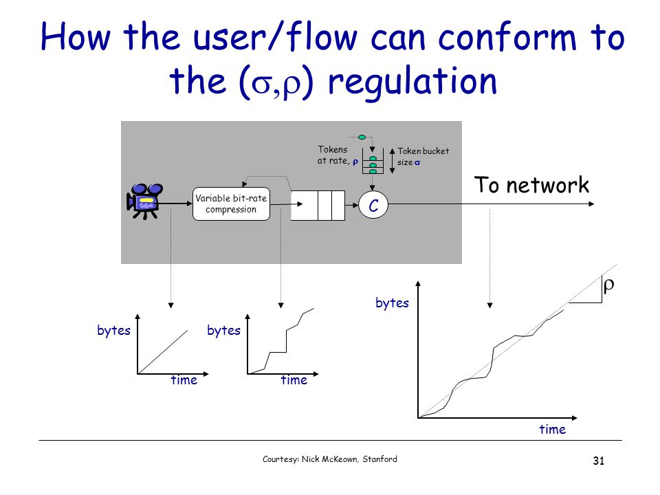 Courtesy: Nick McKeown, Stanford 31 How the user/flow can conform to the (  ) regulation Tokens at rate,  Token bucket size  Variable bit-rate compression To network time bytes time bytes time bytes  C
