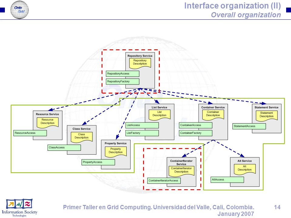 14Primer Taller en Grid Computing. Universidad del Valle, Cali, Colombia. January 2007 Interface organization (II) Overall organization
