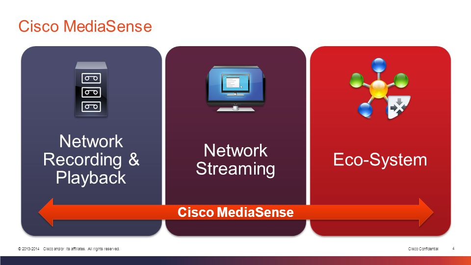 Cisco Confidential 4 © 2013-2014 Cisco and/or its affiliates. All rights reserved. Cisco MediaSense