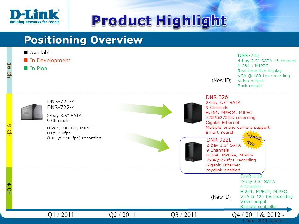 Positioning Overview mydlink NVR 16 Ch 4 Ch 9 Ch DNR-112 2-bay 3.5 SATA 4 Channel H.264, MPEG4, MJPEG VGA @ 120 fps recording Video output Remote controller (New ID) DNR-742 4-bay 3.5 SATA 16 channel H.264 / MJPEG Real-time live display VGA @ 480 fps recording Video output Rack mount (New ID) DNS-726-4 DNS-722-4 2-bay 3.5 SATA 9 Channels H.264, MPEG4, MJPEG D1@120fps (CIF @ 240 fps) recording DNR-326 2-bay 3.5 SATA 9 Channels H.264, MPEG4, MJPEG 720P@270fps recording Gigabit Ethernet Multiple brand camera support Smart Search DNR-322L 2-bay 3.5 SATA 9 Channels H.264, MPEG4, MJPEG 720P@270fps recording Gigabit Ethernet mydlink enabled Available In Development In Plan Q1 / 2011Q2 / 2011Q3 / 2011Q4 / 2011 & 2012~ [ Jun.