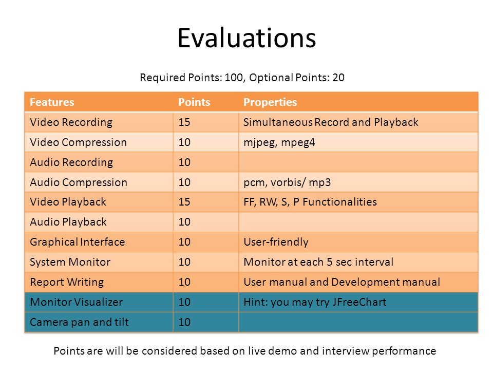 Evaluations Required Points: 100, Optional Points: 20 Points are will be considered based on live demo and interview performance