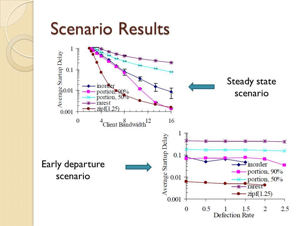 Scenario Results Steady state scenario Early departure scenario