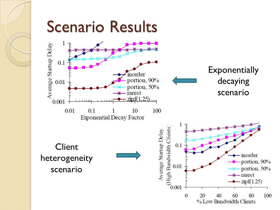 Scenario Results Exponentially decaying scenario Client heterogeneity scenario