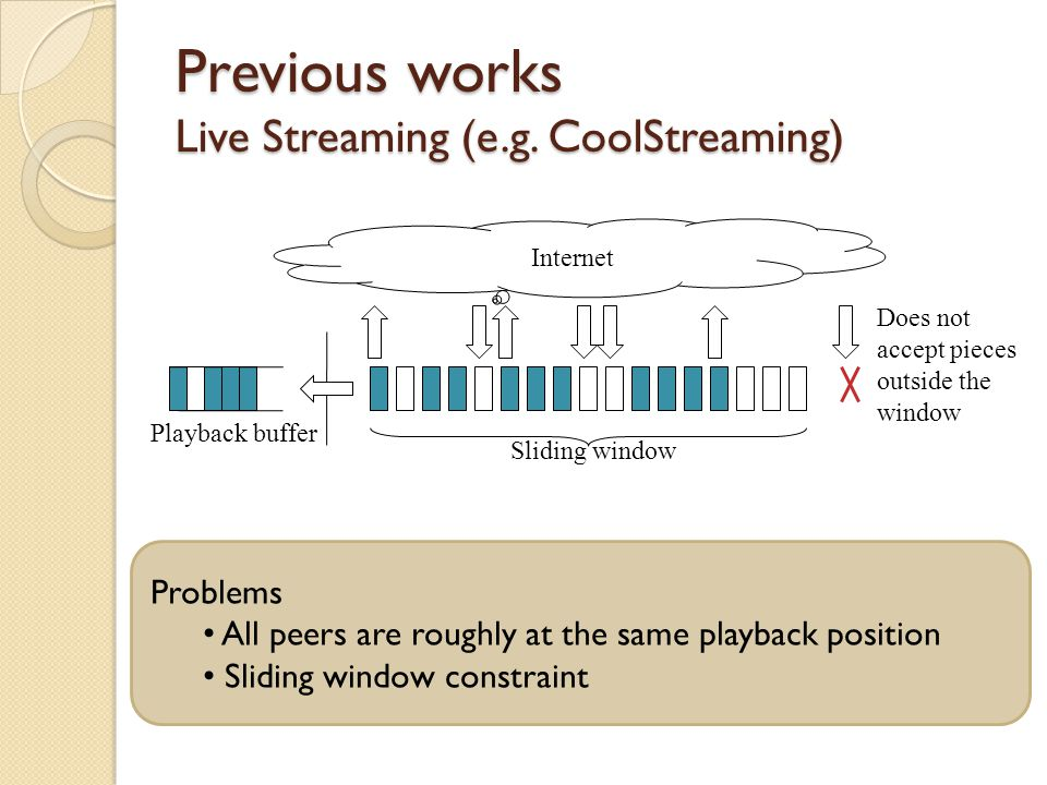 Previous works Live Streaming (e.g. CoolStreaming) Internet Sliding window Playback buffer Does not accept pieces outside the window Problems All peer