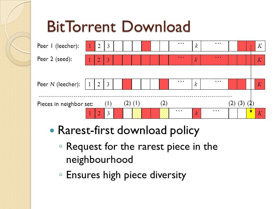 BitTorrent Download Rarest-first download policy ◦ Request for the rarest piece in the neighbourhood ◦ Ensures high piece diversity Peer 1 (leecher): Peer N (leecher): Peer 2 (seed): …… Pieces in neighbor set: 123 k K 123 k K 123 k K 123 k K (1) (2)(1)(2) (3)(2) …… …… ……