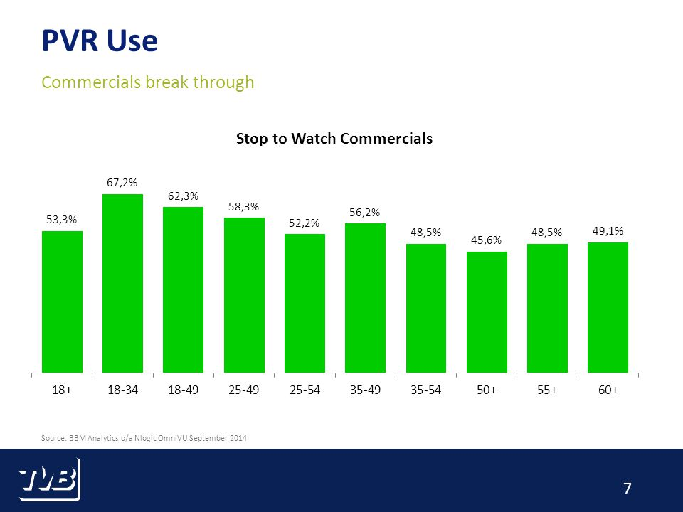 7 PVR Use Commercials break through Source: BBM Analytics o/a Nlogic OmniVU September 2014