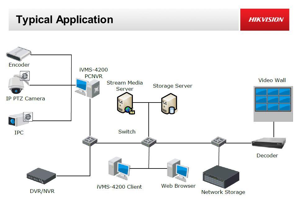 Specification of server Storage ServerRecording Performance64*2Mbps VOD Performance64*2Mbps Max.