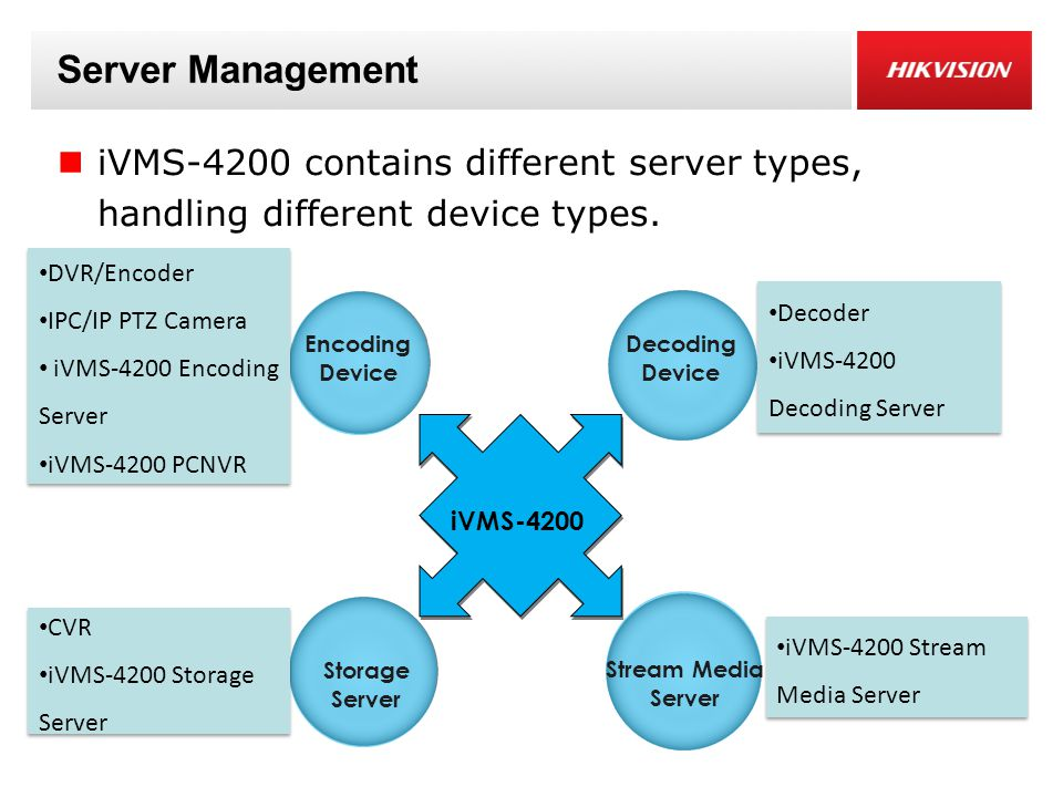 Server Management iVMS-4200 contains different server types, handling different device types. Encoding Device Decoding Device Storage Server Stream Me