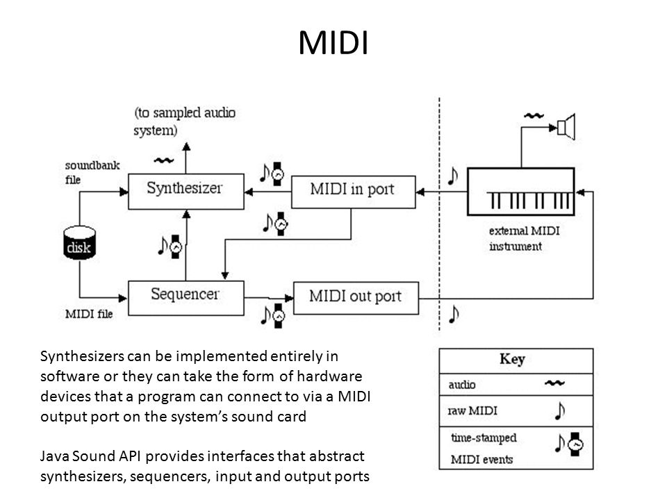 MIDI Synthesizers can be implemented entirely in software or they can take the form of hardware devices that a program can connect to via a MIDI output port on the system's sound card Java Sound API provides interfaces that abstract synthesizers, sequencers, input and output ports