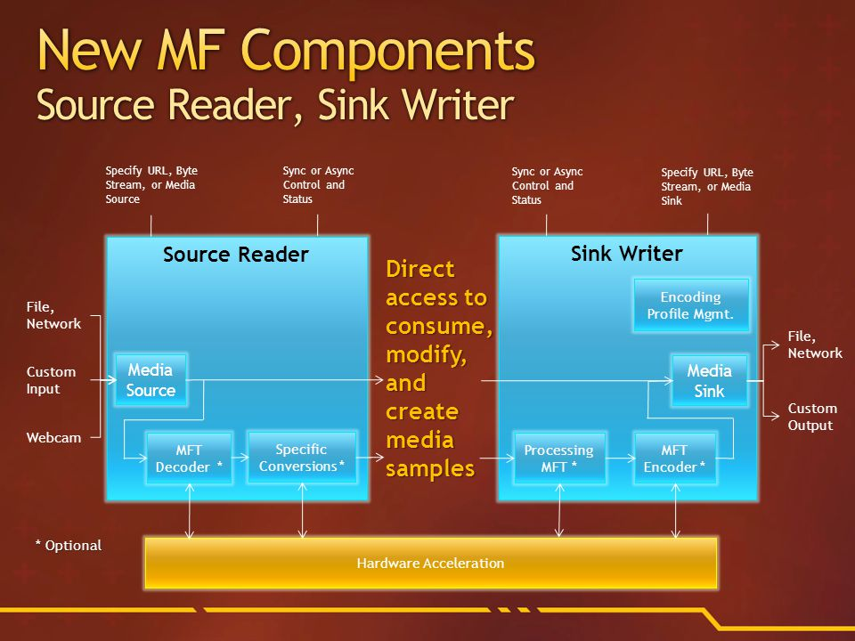 Source Reader Media Source MFT Decoder * Hardware Acceleration Specific Conversions * File, Network Custom Input Webcam Specify URL, Byte Stream, or Media Source Sync or Async Control and Status Sink Writer Media Sink MFT Encoder * Sync or Async Control and Status File, Network Specify URL, Byte Stream, or Media Sink Custom Output Encoding Profile Mgmt.