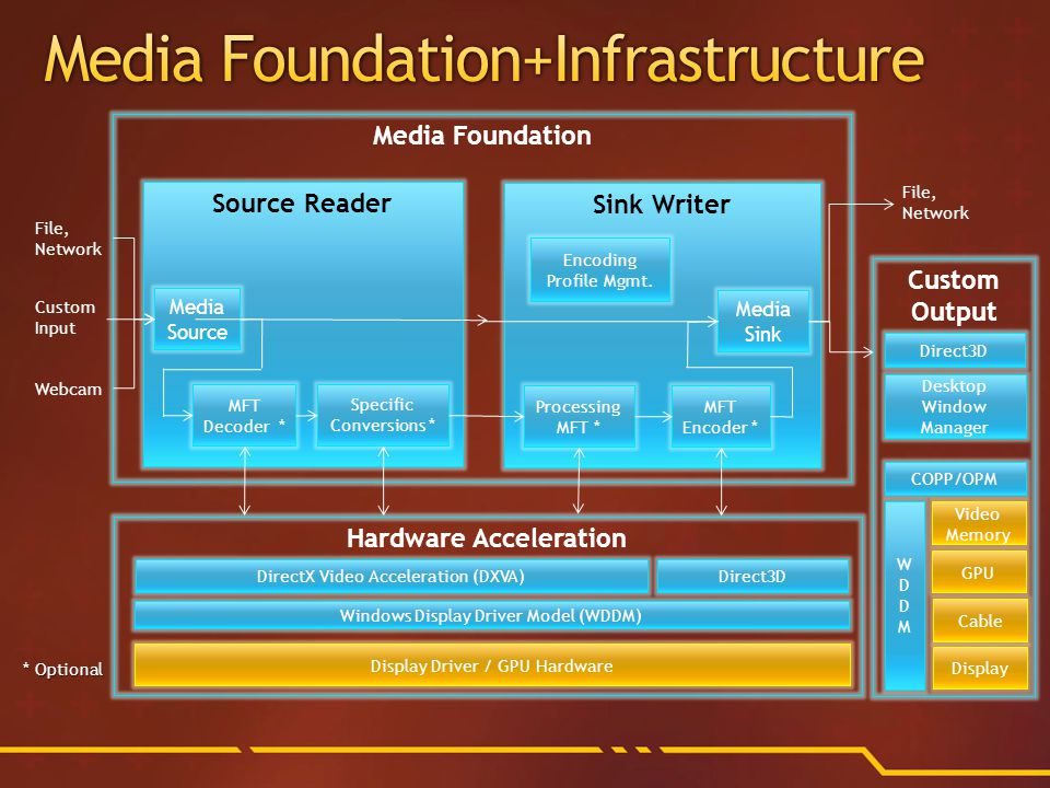 Media Foundation Hardware Acceleration Source Reader Media Source MFT Decoder * Display Driver / GPU Hardware Specific Conversions * File, Network Custom Input Webcam Sink Writer Media Sink MFT Encoder * File, Network Encoding Profile Mgmt.