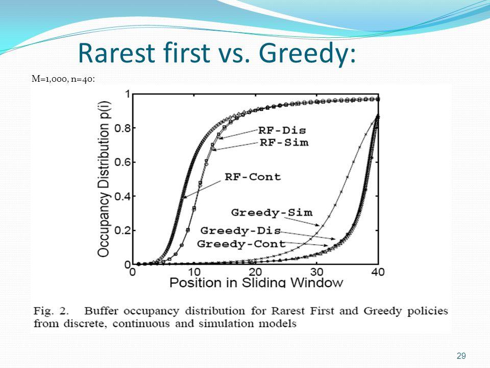 Rarest first vs. Greedy: M=1,000, n=40: 29
