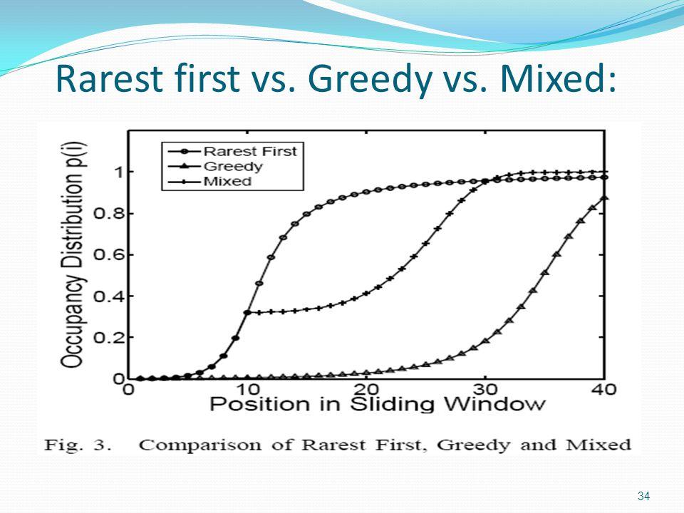 Rarest first vs. Greedy vs. Mixed: 34