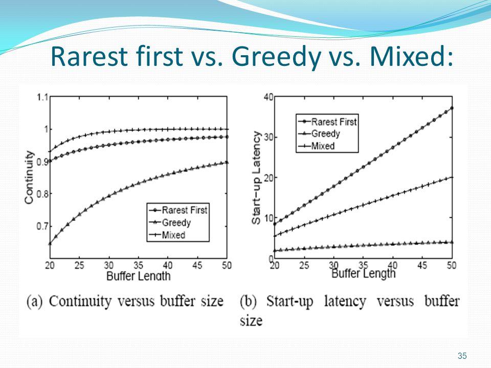 Rarest first vs. Greedy vs. Mixed: 35