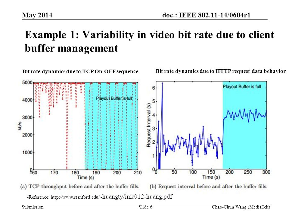 doc.: IEEE 802.11-14/0604r1 Submission Discussions Streaming videos are over internet (end-to-end) with 11ax as part of the segment The bit rate of a video flow (stream) is affected by the combination of the many factors including –The usable and available bandwidth of a Wi-Fi channel (last mile) –The network provider's available bandwidth (In most case, it should not be the bottlenecks) –The behavior of transport and application layers protocol for video streaming (not in the scope of HEW) Questions –How to take the variability of the video bit rate into count in simulation.