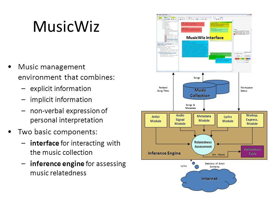 MusicWiz Metadata Module Audio Signal Module Lyrics Module Worksp. Express. Module Artist Module Relatedness Table Inference Engine Workspace Status R