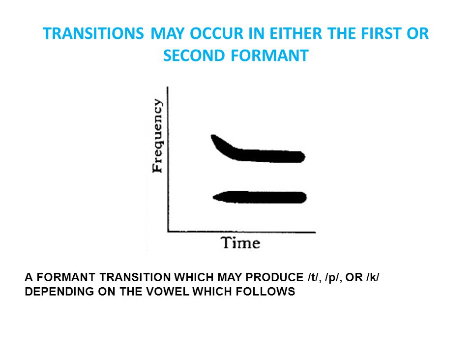 TRANSITIONS MAY OCCUR IN EITHER THE FIRST OR SECOND FORMANT A FORMANT TRANSITION WHICH MAY PRODUCE /t/, /p/, OR /k/ DEPENDING ON THE VOWEL WHICH FOLLOWS