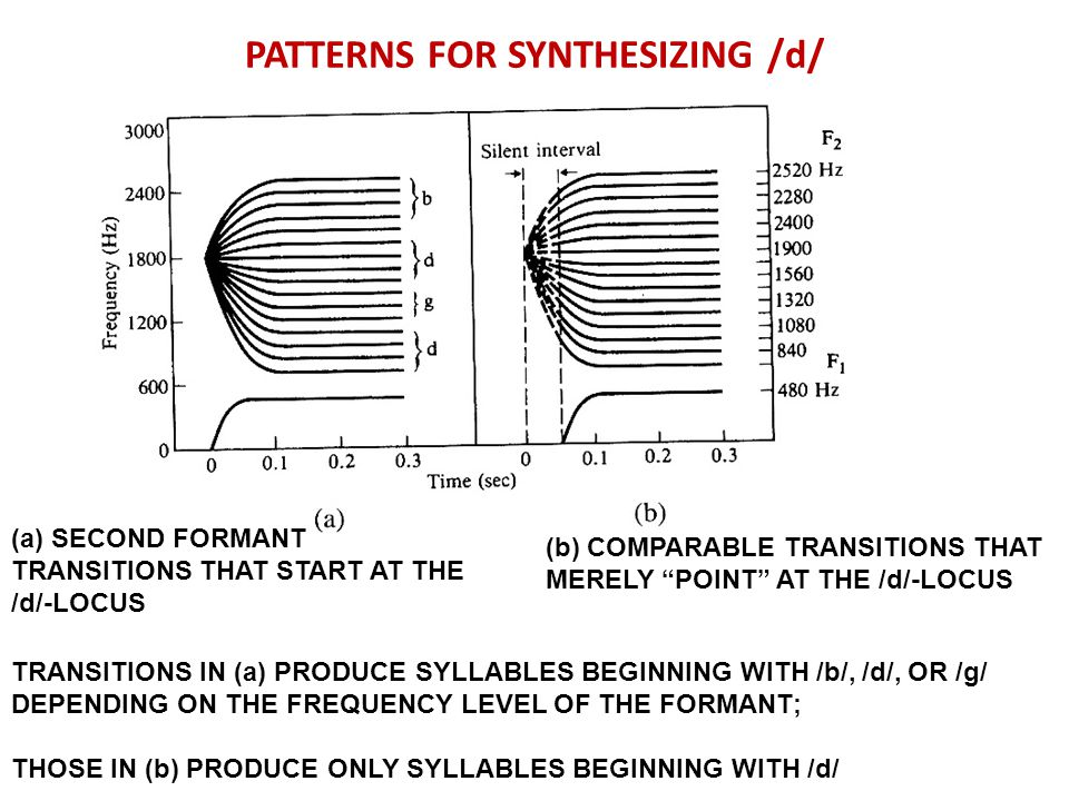 PATTERNS FOR SYNTHESIZING /d/ (a) SECOND FORMANT TRANSITIONS THAT START AT THE /d/-LOCUS (b) COMPARABLE TRANSITIONS THAT MERELY POINT AT THE /d/-LOCUS TRANSITIONS IN (a) PRODUCE SYLLABLES BEGINNING WITH /b/, /d/, OR /g/ DEPENDING ON THE FREQUENCY LEVEL OF THE FORMANT; THOSE IN (b) PRODUCE ONLY SYLLABLES BEGINNING WITH /d/