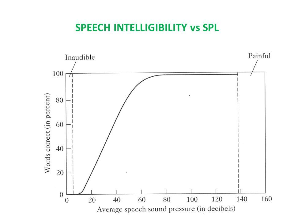 SPEECH INTELLIGIBILITY vs SPL