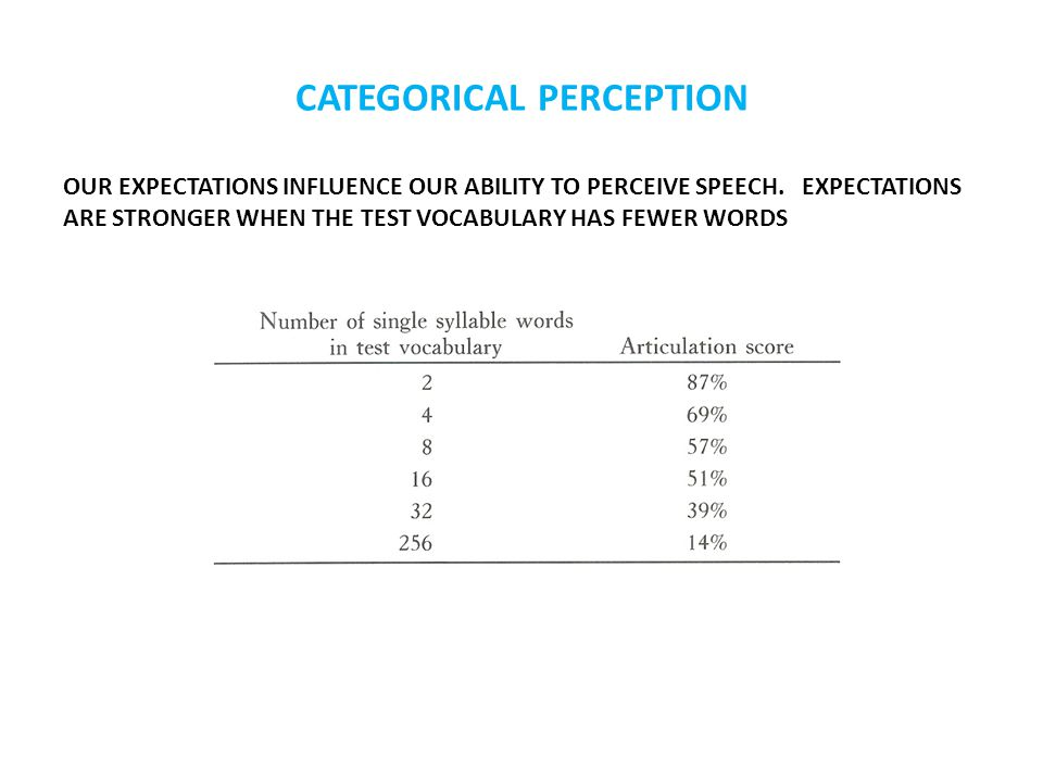 CATEGORICAL PERCEPTION OUR EXPECTATIONS INFLUENCE OUR ABILITY TO PERCEIVE SPEECH.
